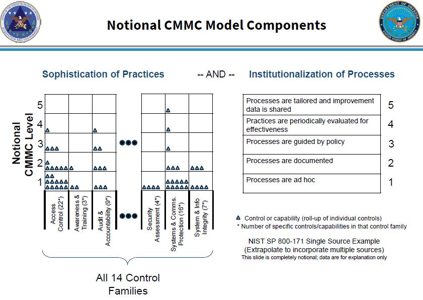 Cmmc components